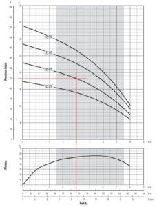grafico delle prestazioni della pompa