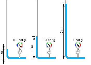 rappresntazione grafica della pressione