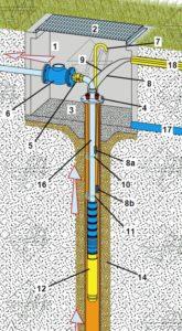 pompa per pozzo artesiano